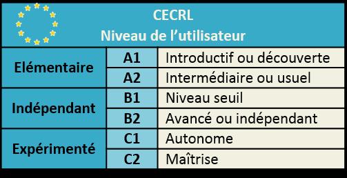 CECRL Niveau de français A1 A2 B1 B2 C1 C2