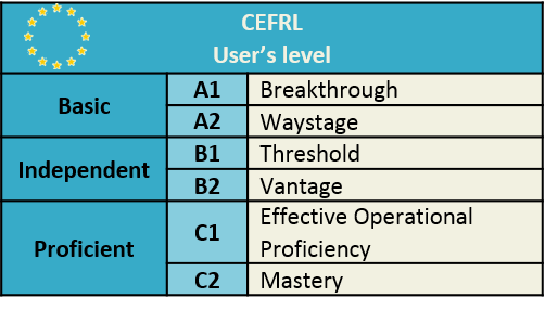 CEFR French language level A1 A2 B1 B2 C1 C2