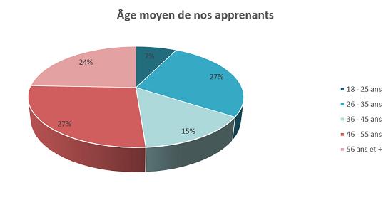 Age de nos apprenants en français langue étrangère