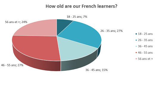 Age of french language students
