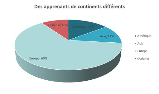 Continent d'origine de nos étudiants en français langue étrangère