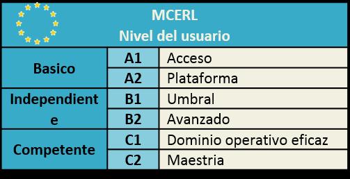 MCERL Nivel linguistico de francés A1 A2 B1 B2 C1 C2